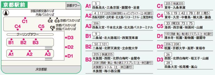 京都站前的巴士路線一覽。摘自http://www.city.kyoto.lg.jp/kotsu/cmsfiles/contents/0000019/19770/0501_ura.pdf