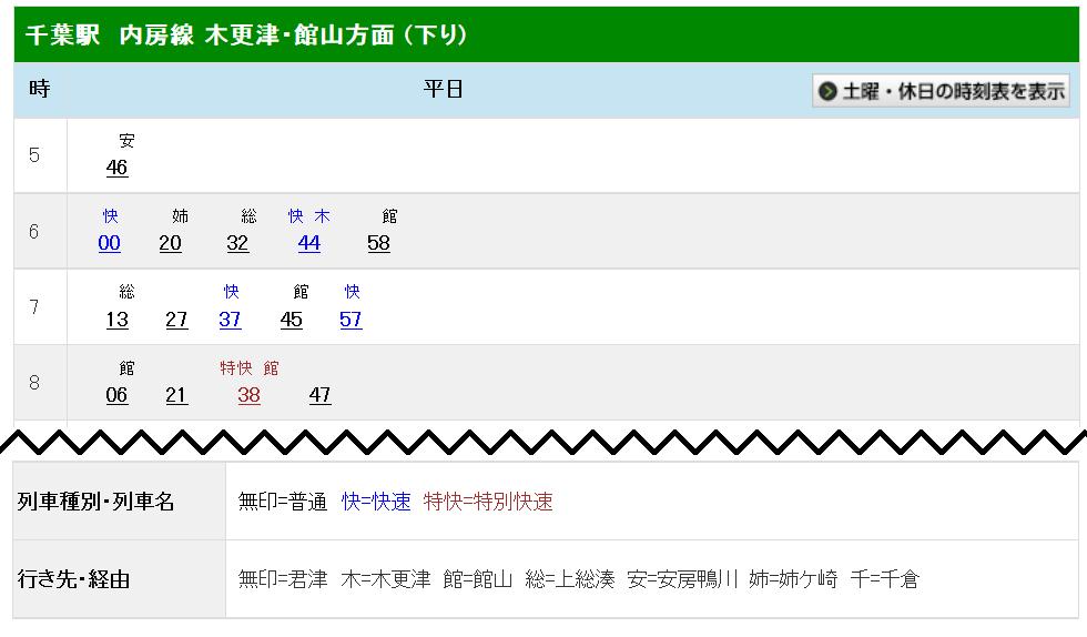 千葉駅時刻表